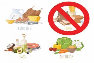 Нисковъглехидратна диета резултати