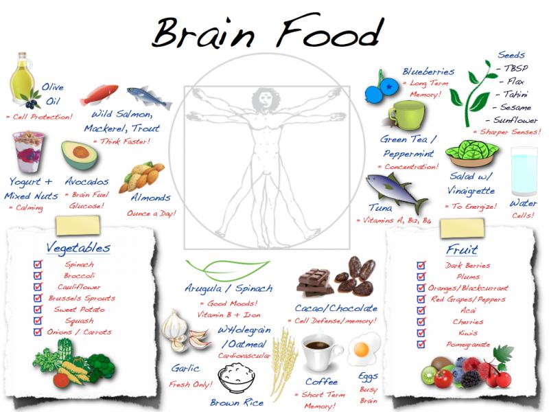 Топ новини за Фитнес » Диети » Как да храним мозъка си? » Форум » Мнения