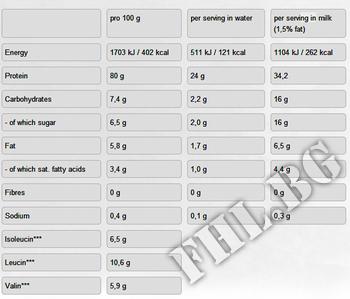 Съдържание » Дозировка » Прием » Как се пие » Gold whey 500 gr » Weider » Суроватъчен протеин