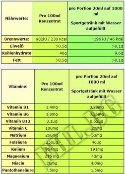 Съдържание » Дозировка » Прием » Как се пие » Body World Group Mineral-Vitamin » BWG » Мултивитамини