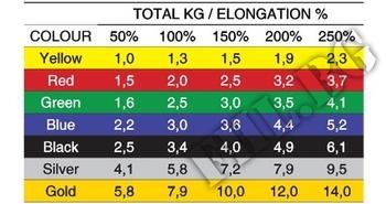 Съдържание » Дозировка » Прием » Как се пие » Ластик широк на метър жълт 14,5 см. » MSD Band » Фитнес ластици