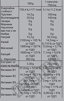 Съдържание » Дозировка » Прием » Как се пие » Anticramp » Nutrend » Стави и сухожилия