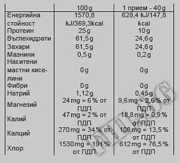 Съдържание » Дозировка » Прием » Как се пие » PROFIDRINX  » Nutrend » Изотонични Напитки